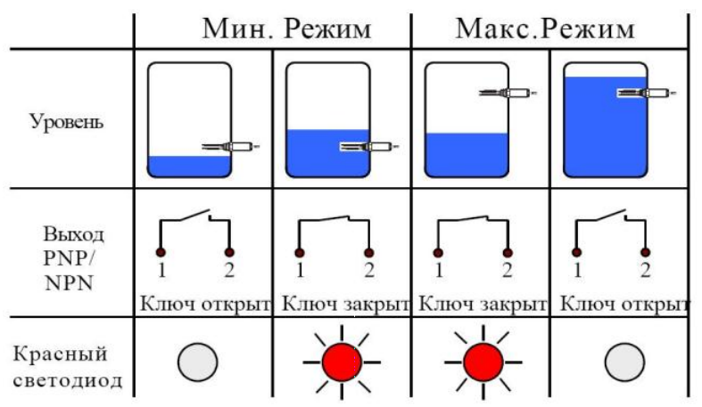 Схема настройки датчика